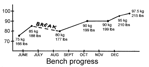 Bench progress